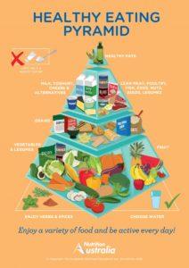 Healthy Eating Pyramid - Source: Nutrition Australia